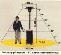 Fotografie 1. Plynový sálač PATIO PB10kg